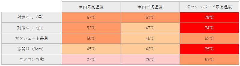 Car temperature
